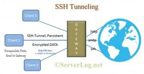 ssh tunnel schematic